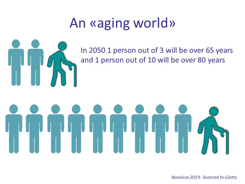 infographic about ageing