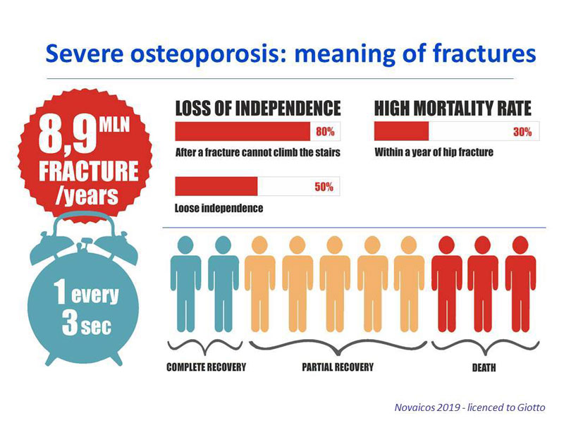 osteoporosis meaning of fractures